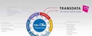 Schnittstelle Transdata | TISLOG
