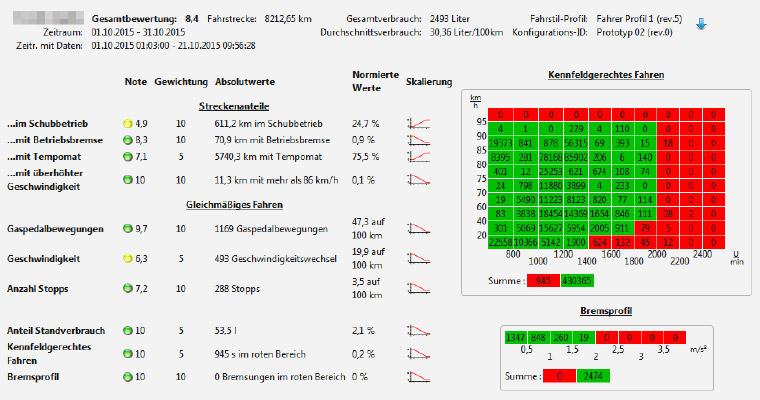 Fahrstilanalyse in TISLOG office: Gemeinsam ökonomischer fahren