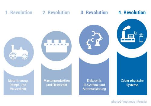 Industrie 4.0 bezeichnet die vierte Revolution
